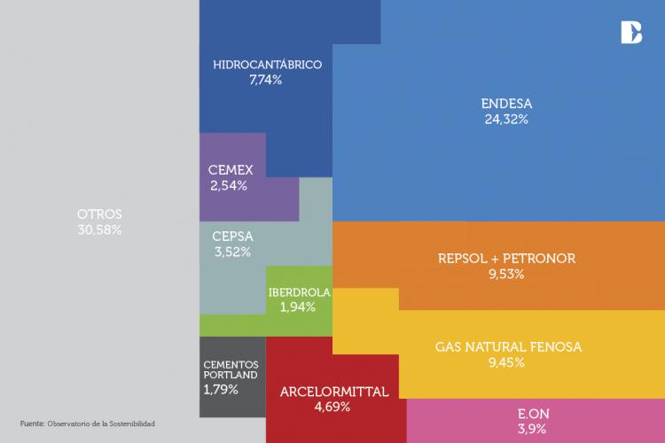 De donde sale la contaminación de CO2